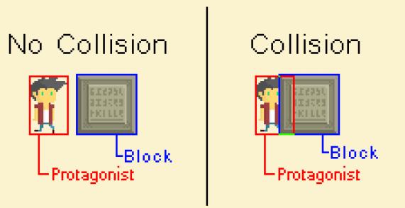collisionNoCollision